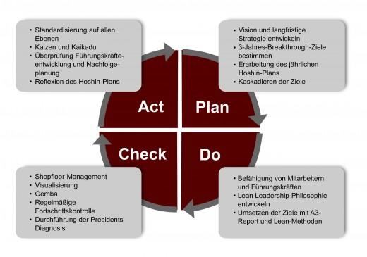 Abbildung 1: Der PDCA-Zyklus