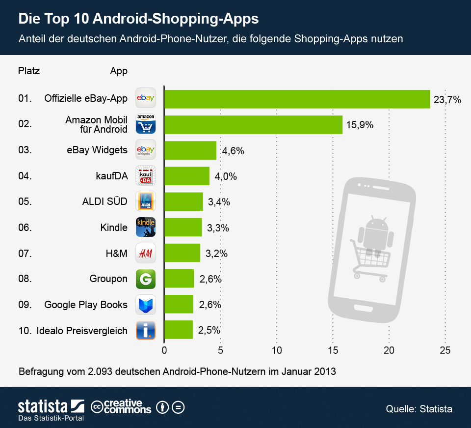 mobile shopping top 10 apps f r ios android statistik. Black Bedroom Furniture Sets. Home Design Ideas