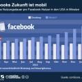 Nutzung von Facebook immer mobiler