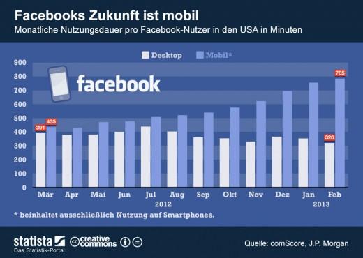 Facebooks Zukunft ist mobil