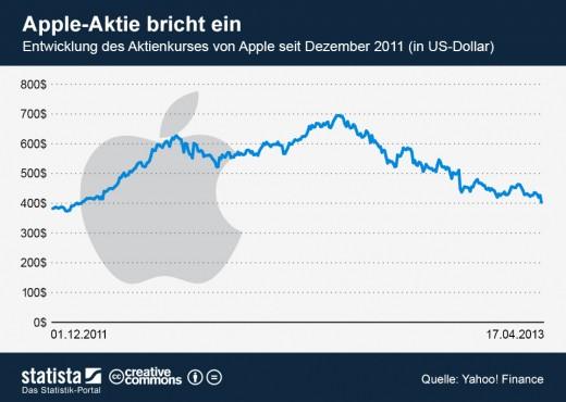 infografik_1055_Entwicklung_des_Aktienkurses_von_Apple_n