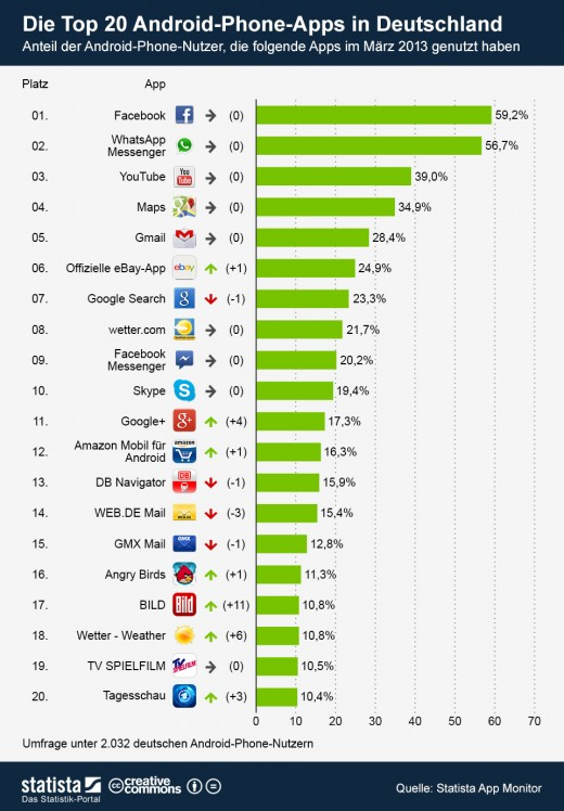 die 20 beliebtesten apps f r android in deutschland statistik. Black Bedroom Furniture Sets. Home Design Ideas