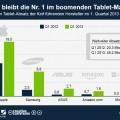 iPad bleibt meistverkauftes Tablet [Statistik]