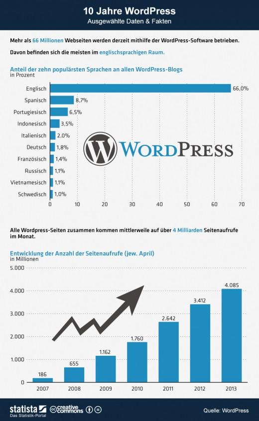 10 Jahre WordPress - Daten und Fakten zur Blog Software [Statistik]
