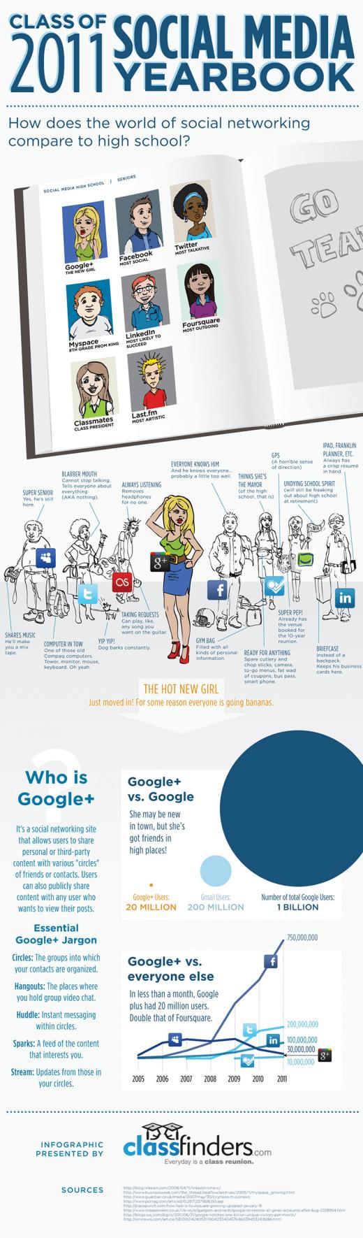 Social Media Seiten im Profil [Infografik]