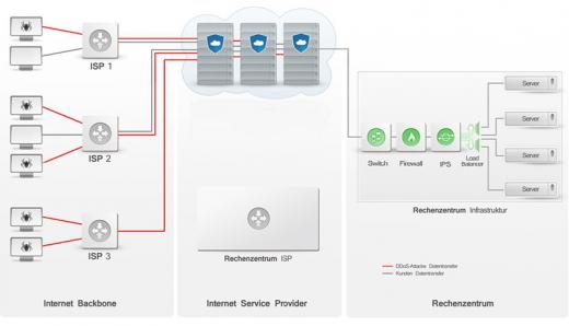 """Die DDoS-Schutzlösung fängt den Angriff im """"Abwehr-Cluster"""" ab und lässt nur den gereinigten Traffic zur Webseite durchdingen."""