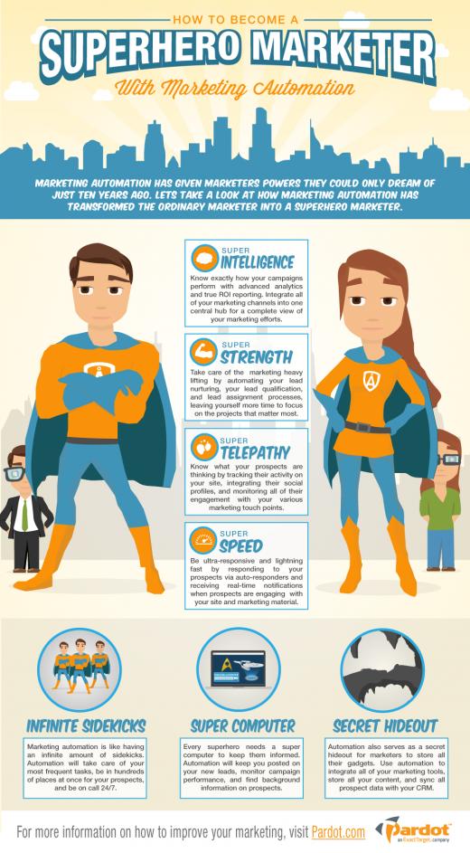 Die Macht des modernen Marketing [Infografik]