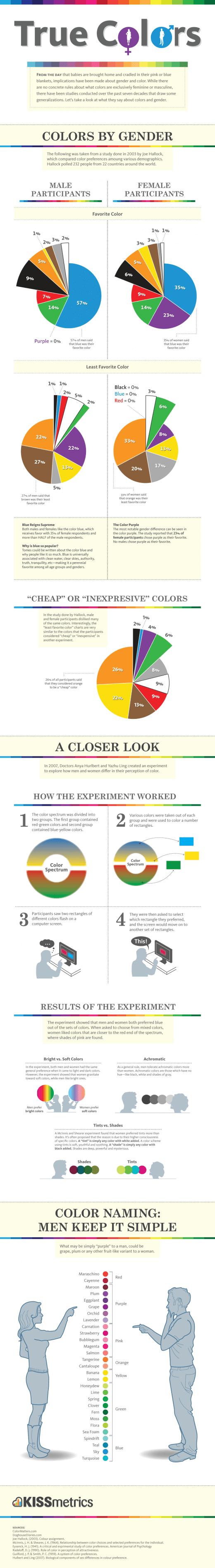 Wie Männer und Frauen Farben wahrnehmen [Infografik]