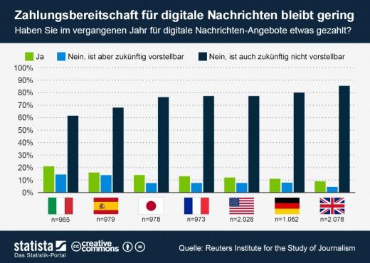 infografik_1204_Zahlungsbereitschaft_fuer_digitale_Nachrichten_Angebote_n