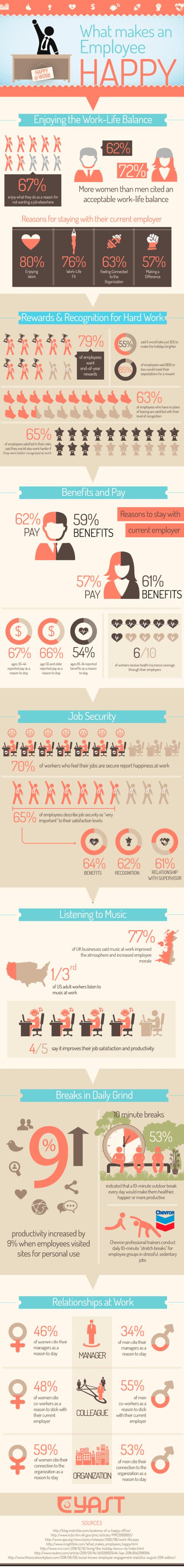 Happy im Job: Was macht Ihre Mitarbeiter glücklich? [Infografik]