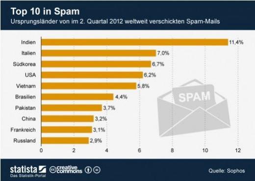 Spam Statistik