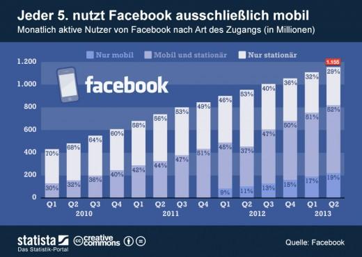 Facebook: Immer mehr Nutzer surfen mobil