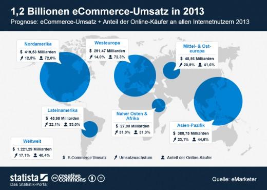 Prognose für Umsatz im Online-Handel