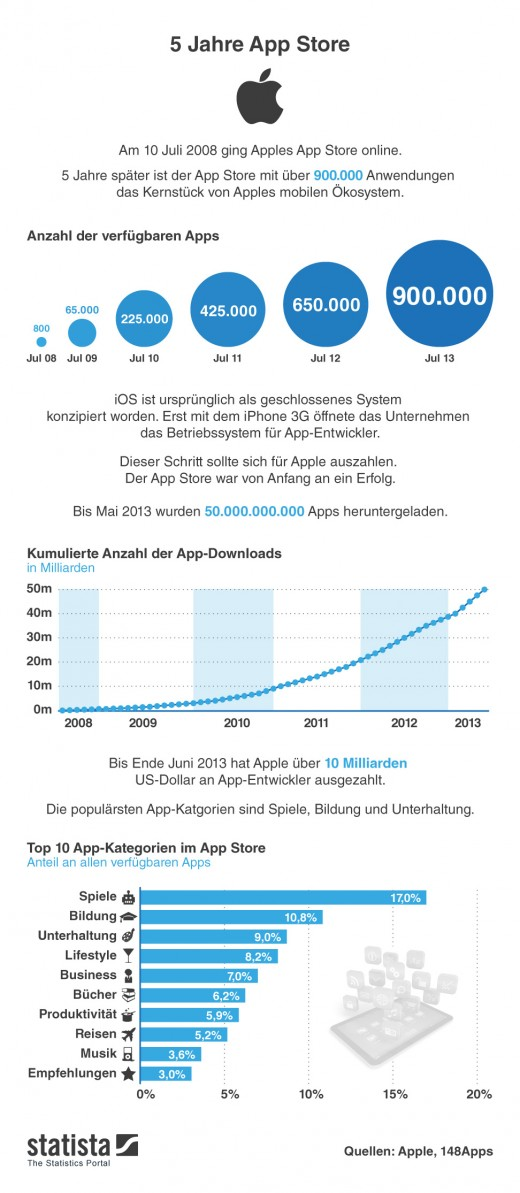 infografik_1261_5_Jahre_App_Store_b