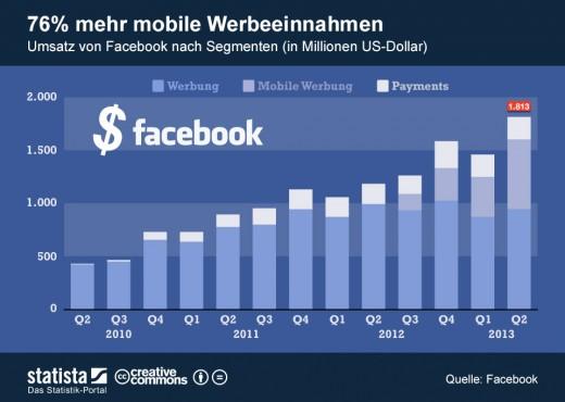 Facebook: Mehr Umsatz dank mobiler Werbeeinnahmen