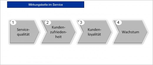Wirkungskette im Service