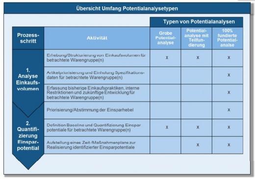 Übersicht Umfang Potentialanalysetypen