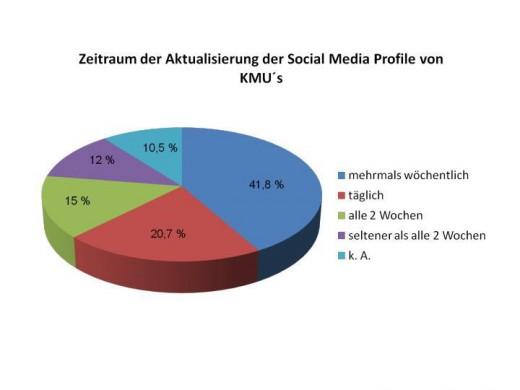Zeitraum der Aktualisierung der Social Media Profile von KMU
