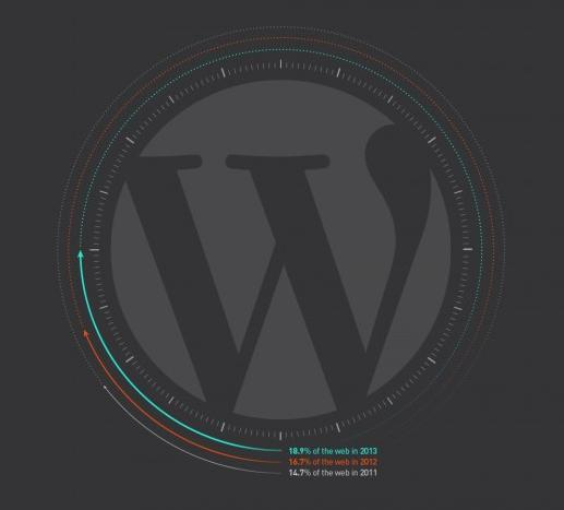 Artikelbild WordPress Infografik
