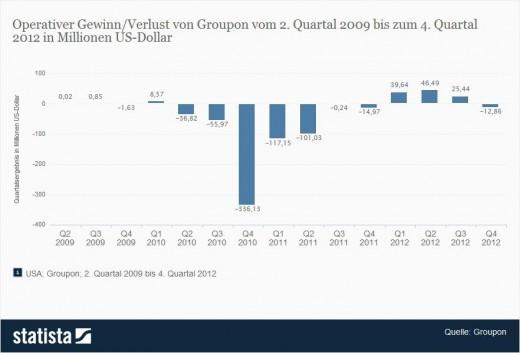 Gewinn bzw. Verlust von Groupon 2009 bis 2012