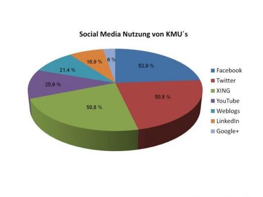 Social Media Nutzung von KMU
