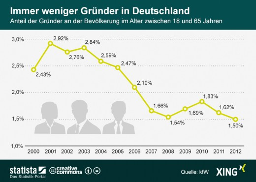 Statistik Gründerquote Deutschland