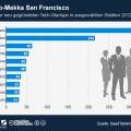 StartUps: Wo werden die meisten neuen Unternehmen gegründet?