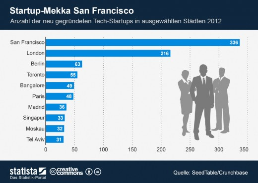 San Francisco als Start der StartUps