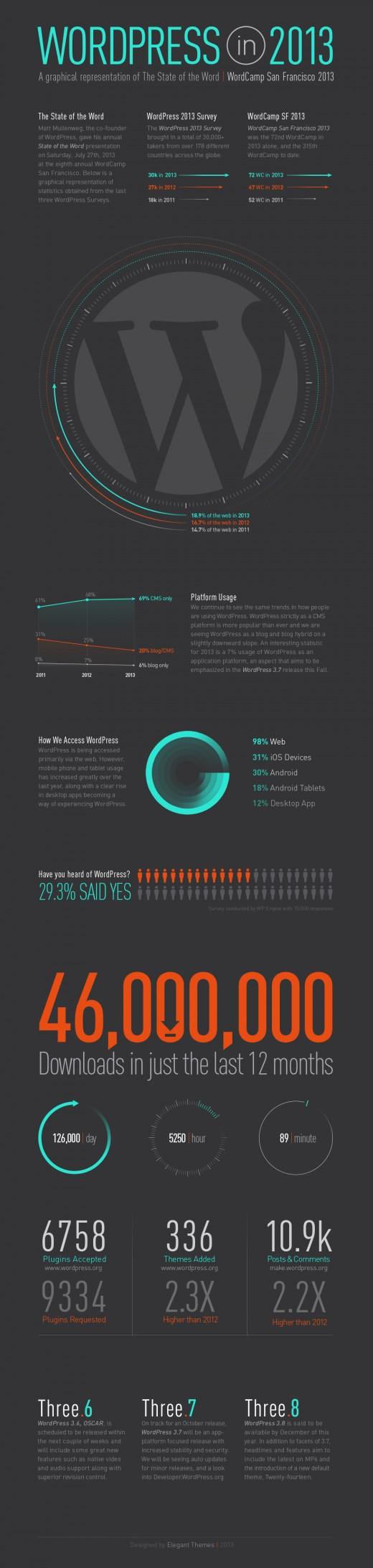 Die Nutzung von WordPress 2013 in Zahlen [Infografik]