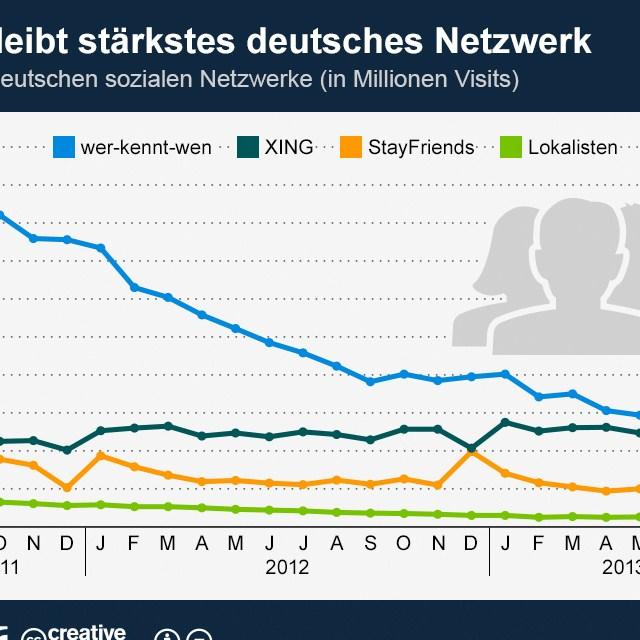Rekordbesuche für XING - Das stärkste deutsche Social Network! [Statistik]
