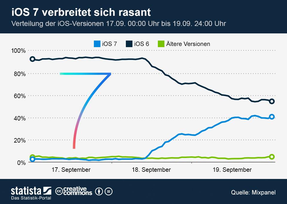 infografik_1472_Verteilung_der_iOS_Versionen_n