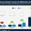 infografik_776_Prognose_Absatz_internetfaehige_Geraete_n