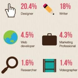 Der Beruf Freelancer - Pro & Contra [Infografik]