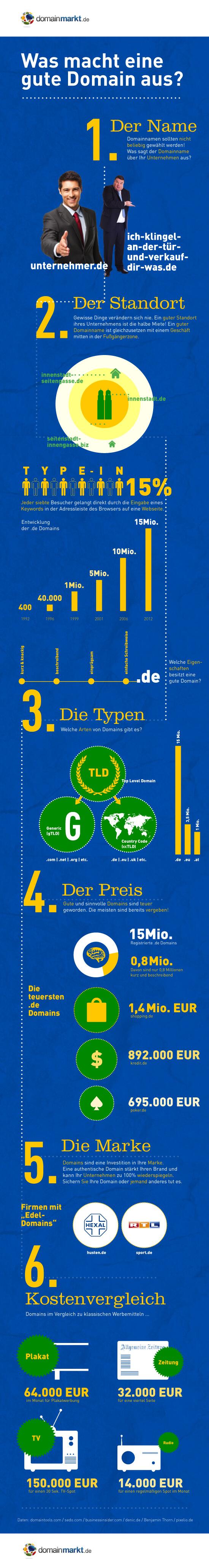 Erfolg durch Online-Marketing: So erstellen Sie eine gute Domain! [Infografik]
