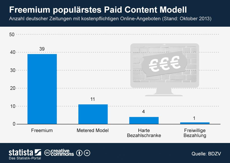 Paid Content & deutsche Online-Zeitungen: Freemium Modell im Trend [Statistik]