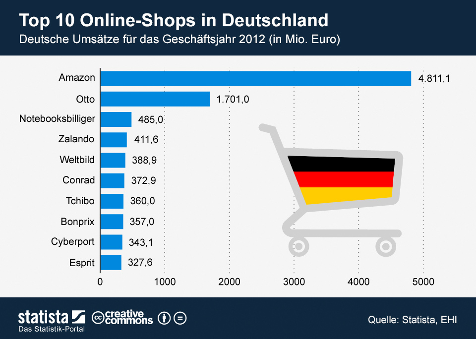E commerce in deutschland welcher online shop ist am for Top ten online stores