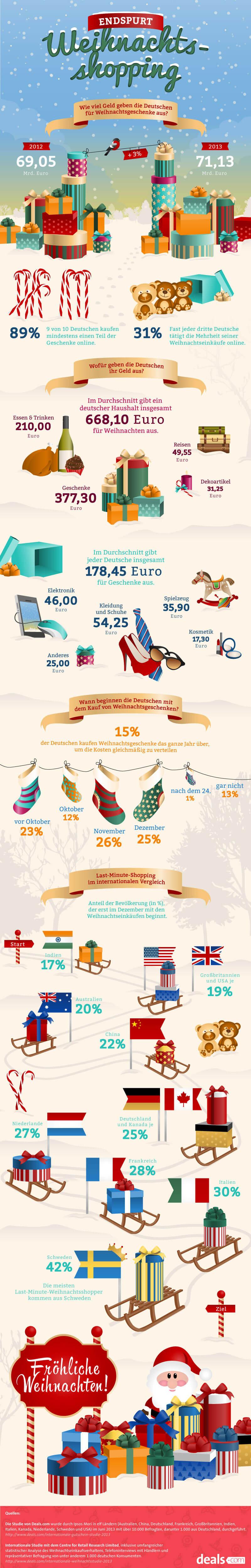 Weihnachten & Shopping: So kaufen die Deutschen ein! [Infografik]