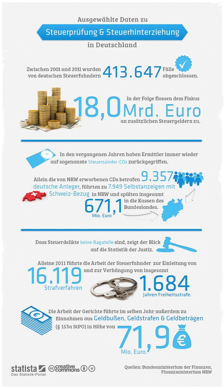 Steuerhinterziehung in Deutschland: Zahlen & Fakten! [Infografik]