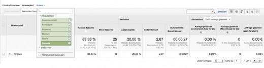 Mithilfe von Google Analytics Bildersuche analysieren und verbessern!