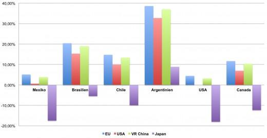 Kapitalbedarf Amerika Grafik Fitzner
