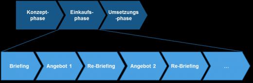 Abbildung 2: Die Angebotsprozessplanung innerhalb der drei Phasen des Einkaufs für Einmalbedarf