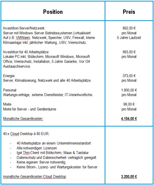 Die Kosten im Vergleich: herkömmliche IT-Lösungen und effiziente Cloud-IT