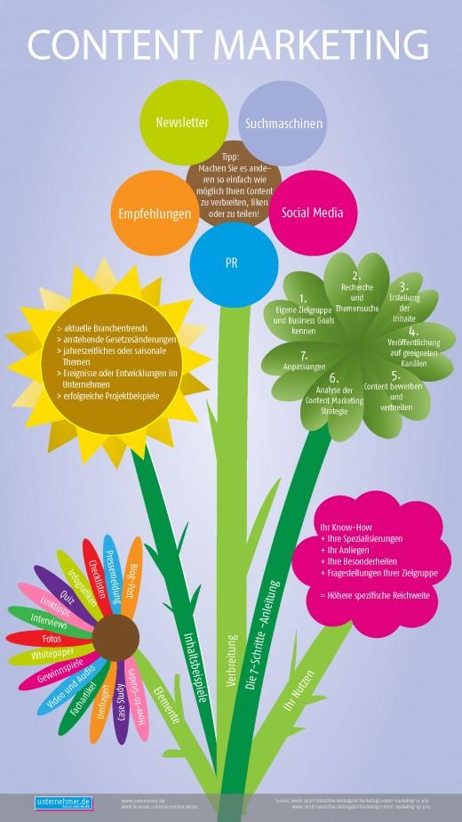 3 Tipps für richtiges Content-Marketing! [Infografik]