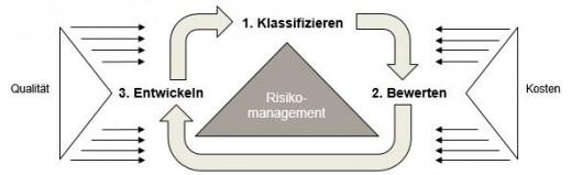 Supply Chain Management: Spannungsfeld zwischen Kostenzielen und Qualitätsanforderungen
