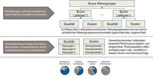 Supply Chain Management: Klassifizierung nach den zwei Oberkriterien Qualität und Kosten