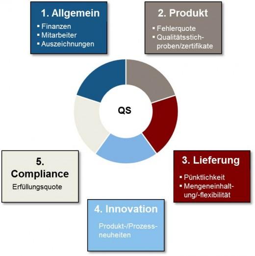 Supply Chain Management: Das Oberkriterium Qualität lässt sich in fünf Kriterien aufteilen