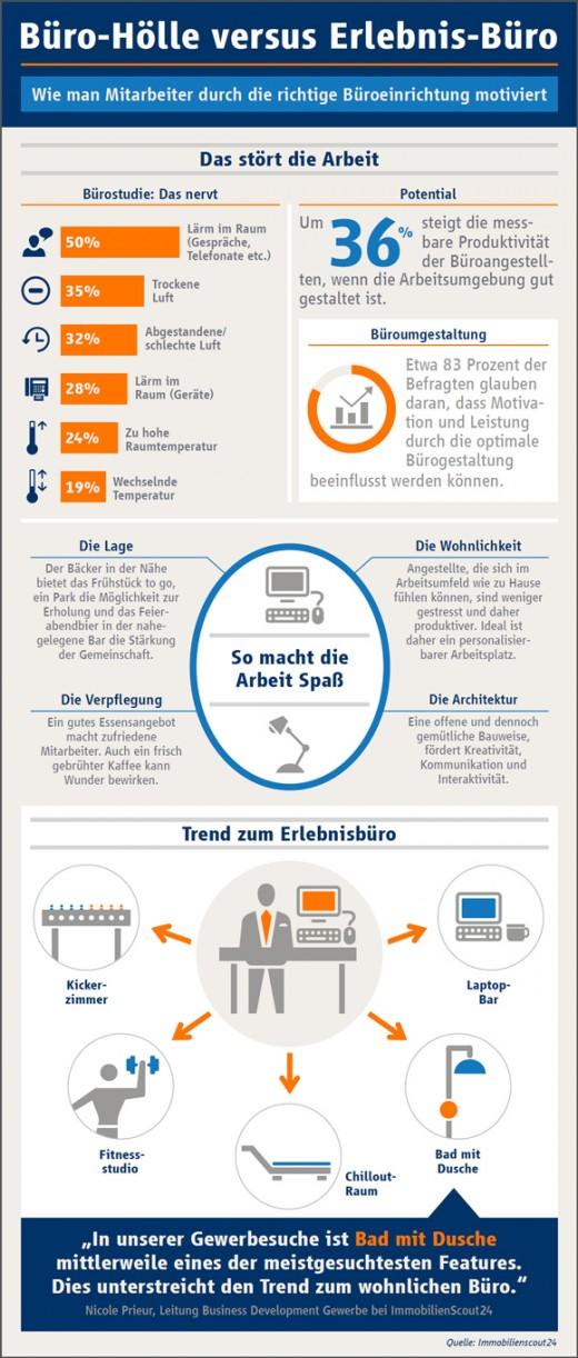 Mehr Effizienz und Zufriedenheit dank Wohlfühl-Büro [Infografik]
