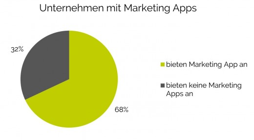 Mobile Marketing Apps: Unternehmen mit Marketing apps
