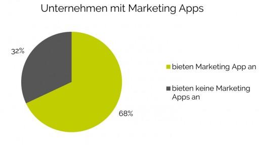 Mobile Marketing Apps: Unternehmen mit Marketing apps