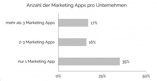 Mobile Marketing Apps: Anzahl der Marketing Apps pro Unternehmen